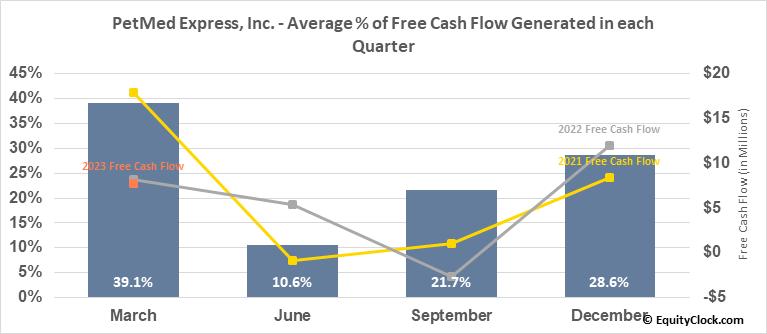 PetMed Express, Inc. (NASD:PETS) Free Cash Flow Seasonality