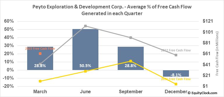 Peyto Exploration & Development Corp. (TSE:PEY.TO) Free Cash Flow Seasonality