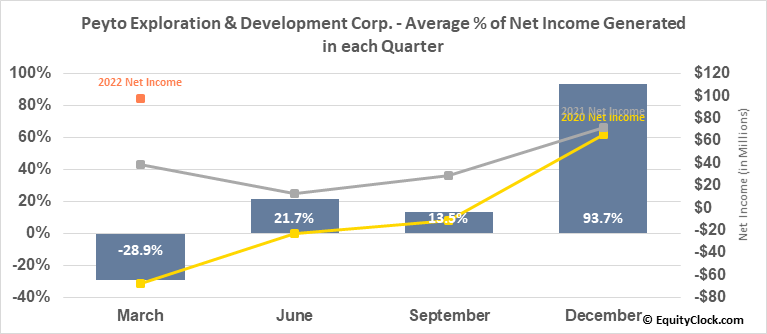 Peyto Exploration & Development Corp. (TSE:PEY.TO) Net Income Seasonality