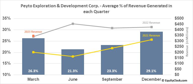 Peyto Exploration & Development Corp. (TSE:PEY.TO) Revenue Seasonality