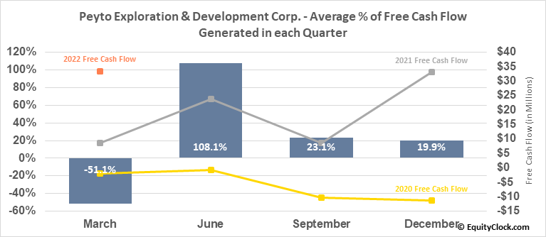 Peyto Exploration & Development Corp. (OTCMKT:PEYUF) Free Cash Flow Seasonality