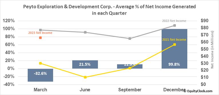 Peyto Exploration & Development Corp. (OTCMKT:PEYUF) Net Income Seasonality