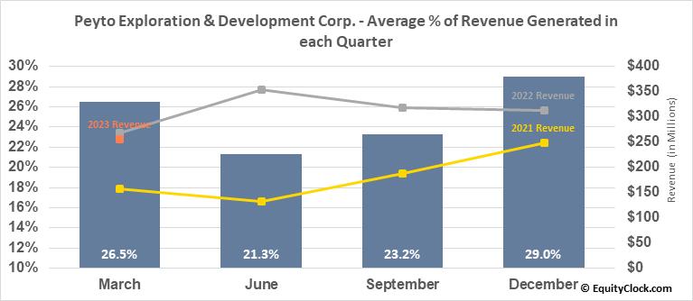 Peyto Exploration & Development Corp. (OTCMKT:PEYUF) Revenue Seasonality