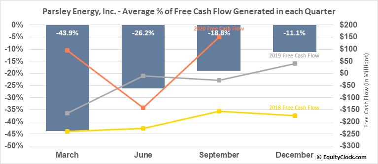 Parsley Energy, Inc. (NYSE:PE) Free Cash Flow Seasonality