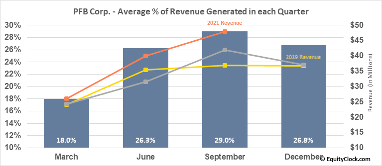 PFB Corp. (TSE:PFB.TO) Revenue Seasonality