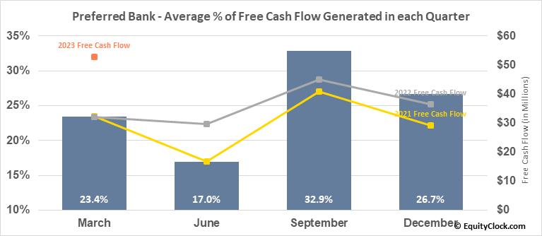 Preferred Bank (NASD:PFBC) Free Cash Flow Seasonality