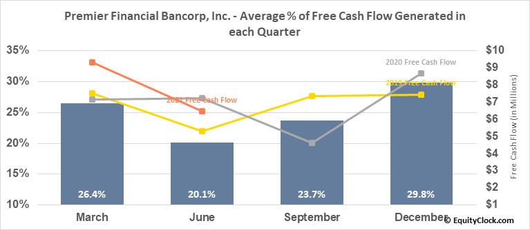 Premier Financial Bancorp, Inc. (NASD:PFBI) Free Cash Flow Seasonality
