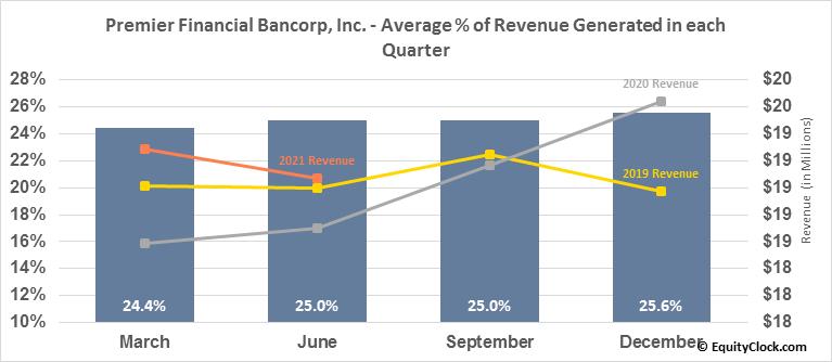 Premier Financial Bancorp, Inc. (NASD:PFBI) Revenue Seasonality