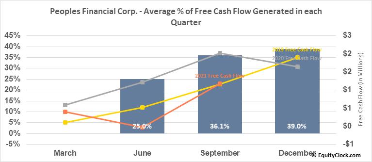 Peoples Financial Corp. (OTCMKT:PFBX) Free Cash Flow Seasonality