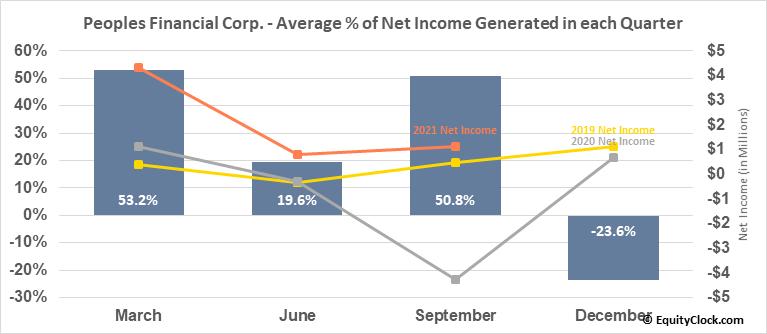 Peoples Financial Corp. (OTCMKT:PFBX) Net Income Seasonality