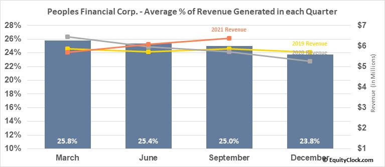 Peoples Financial Corp. (OTCMKT:PFBX) Revenue Seasonality