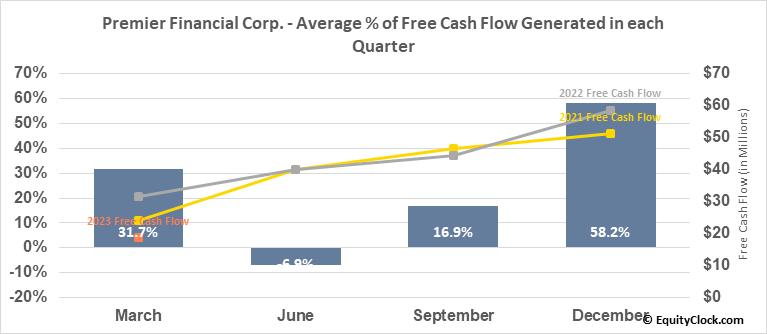 Premier Financial Corp. (NASD:PFC) Free Cash Flow Seasonality