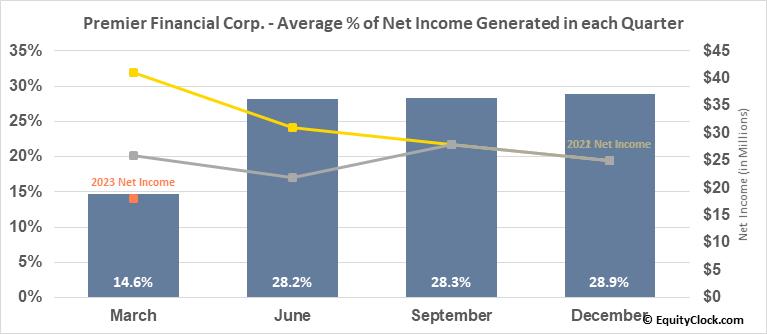 Premier Financial Corp. (NASD:PFC) Net Income Seasonality