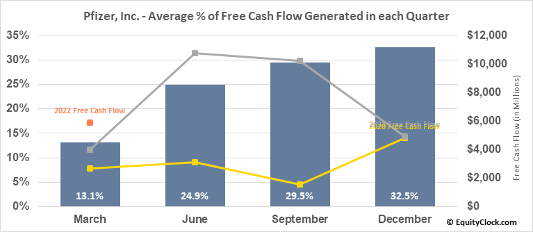 Pfizer, Inc. (NYSE:PFE) Free Cash Flow Seasonality
