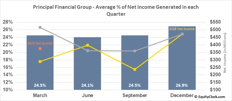 Principal Financial Group (NASD:PFG) Net Income Seasonality
