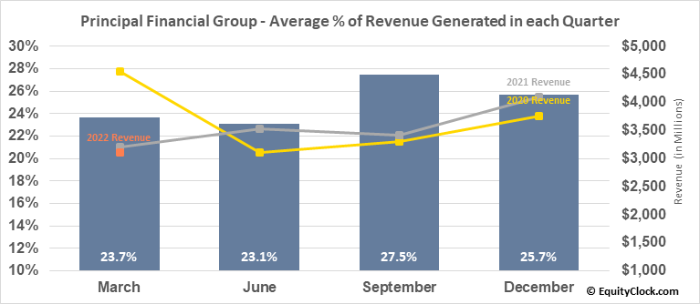 Principal Financial Group (NASD:PFG) Revenue Seasonality