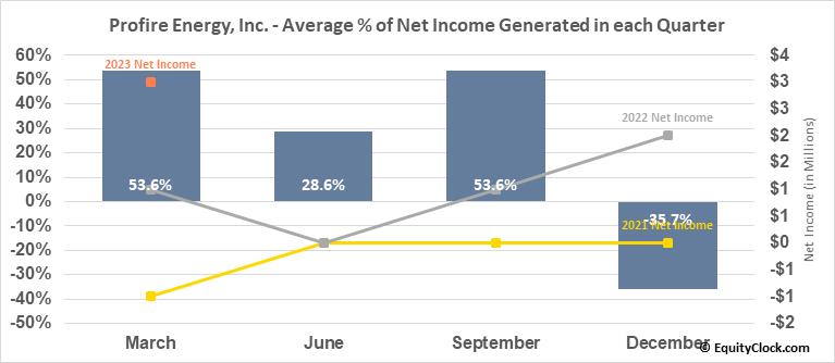 Profire Energy, Inc. (NASD:PFIE) Net Income Seasonality