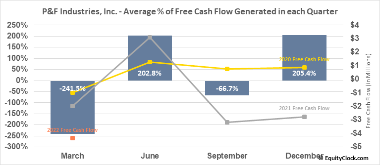P&F Industries, Inc. (NASD:PFIN) Free Cash Flow Seasonality