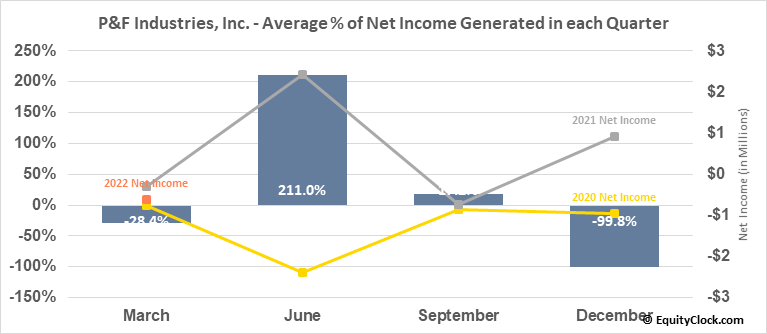 P&F Industries, Inc. (NASD:PFIN) Net Income Seasonality