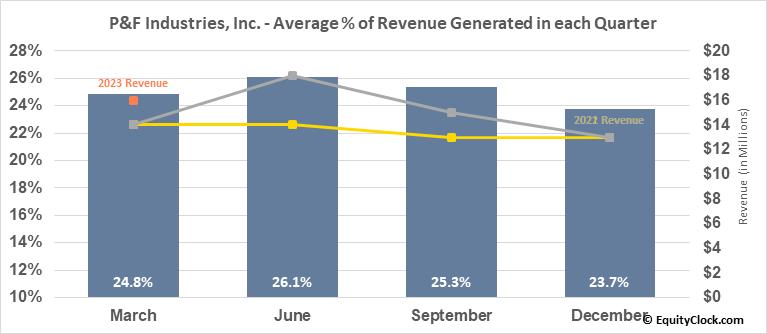 P&F Industries, Inc. (NASD:PFIN) Revenue Seasonality