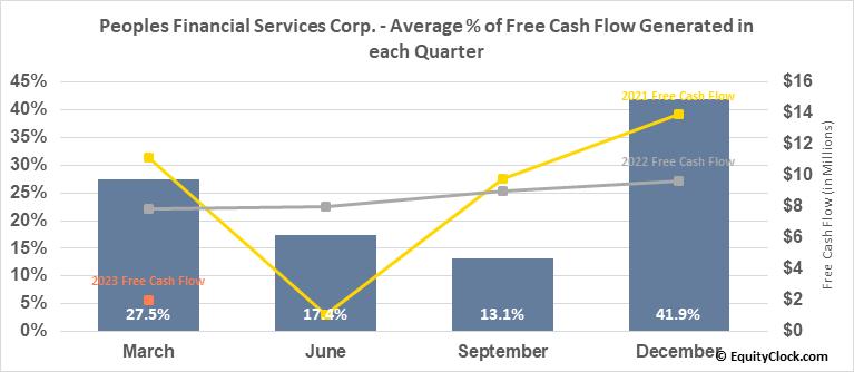 Peoples Financial Services Corp. (NASD:PFIS) Free Cash Flow Seasonality