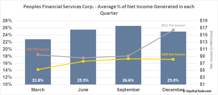 Peoples Financial Services Corp. (NASD:PFIS) Net Income Seasonality