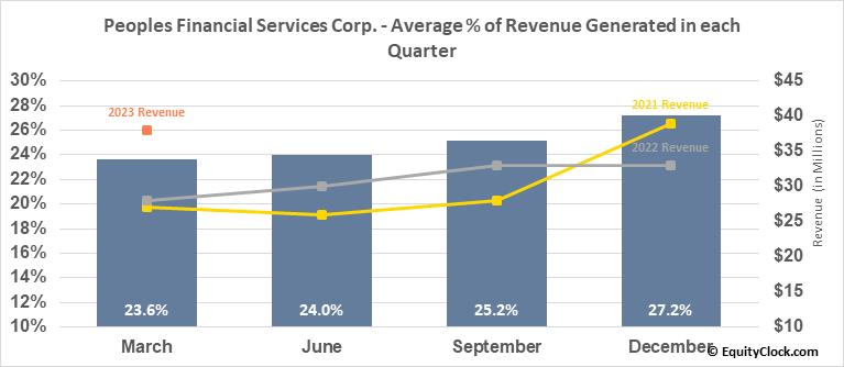 Peoples Financial Services Corp. (NASD:PFIS) Revenue Seasonality