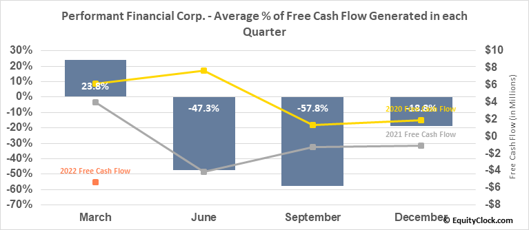 Performant Financial Corp. (NASD:PFMT) Free Cash Flow Seasonality