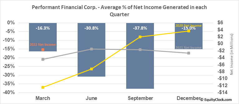 Performant Financial Corp. (NASD:PFMT) Net Income Seasonality