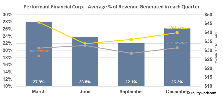 Performant Financial Corp. (NASD:PFMT) Revenue Seasonality