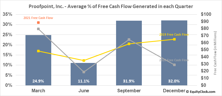 Proofpoint, Inc. (NASD:PFPT) Free Cash Flow Seasonality