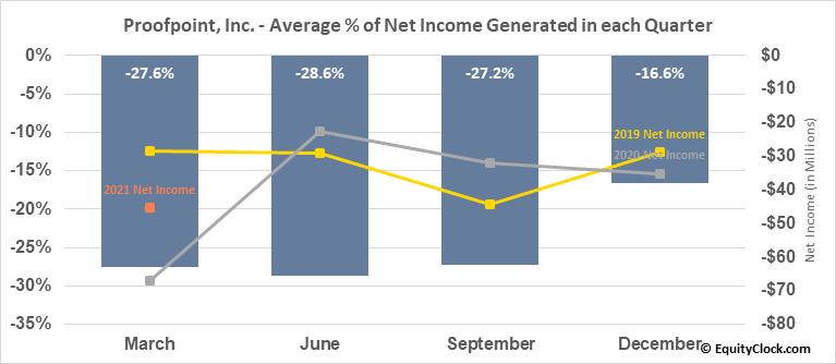 Proofpoint, Inc. (NASD:PFPT) Net Income Seasonality