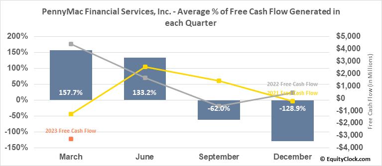 PennyMac Financial Services, Inc. (NYSE:PFSI) Free Cash Flow Seasonality