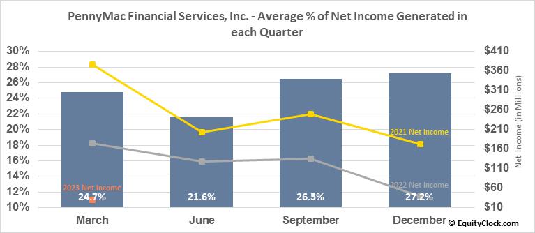 PennyMac Financial Services, Inc. (NYSE:PFSI) Net Income Seasonality