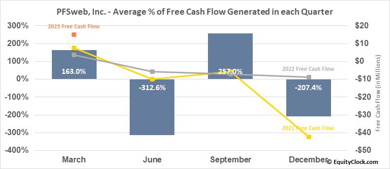 PFSweb, Inc. (NASD:PFSW) Free Cash Flow Seasonality