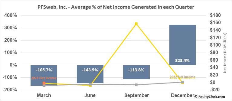 PFSweb, Inc. (NASD:PFSW) Net Income Seasonality