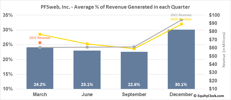 PFSweb, Inc. (NASD:PFSW) Revenue Seasonality