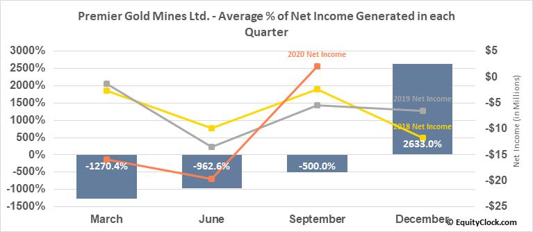 Premier Gold Mines Ltd. (TSE:PG.TO) Net Income Seasonality