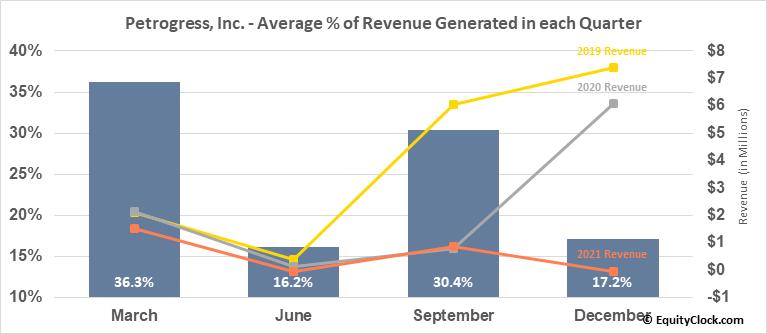 Petrogress, Inc. (OTCMKT:PGAS) Revenue Seasonality