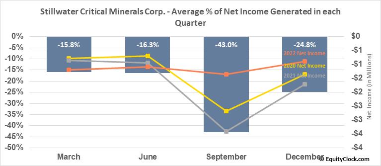 Group Ten Metals Inc. (TSXV:PGE.V) Net Income Seasonality