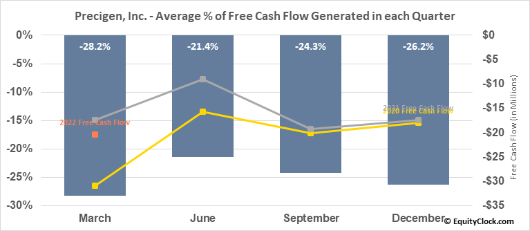 Precigen, Inc. (NASD:PGEN) Free Cash Flow Seasonality
