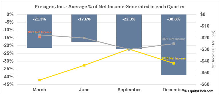 Precigen, Inc. (NASD:PGEN) Net Income Seasonality