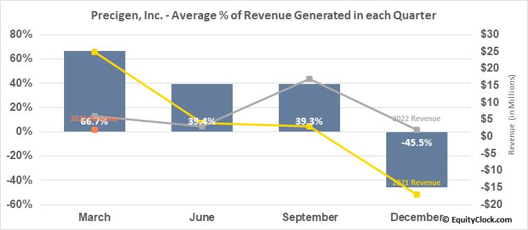 Precigen, Inc. (NASD:PGEN) Revenue Seasonality