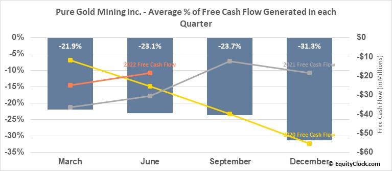 Pure Gold Mining Inc. (TSXV:PGM.V) Free Cash Flow Seasonality