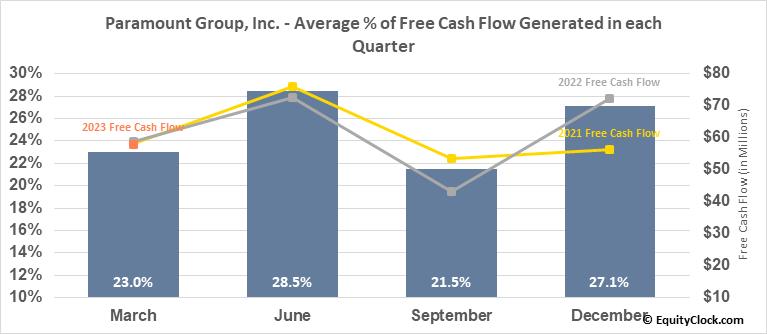 Paramount Group, Inc. (NYSE:PGRE) Free Cash Flow Seasonality