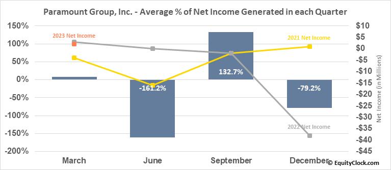 Paramount Group, Inc. (NYSE:PGRE) Net Income Seasonality