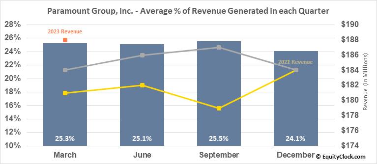 Paramount Group, Inc. (NYSE:PGRE) Revenue Seasonality