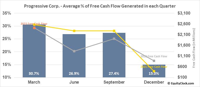 Progressive Corp. (NYSE:PGR) Free Cash Flow Seasonality