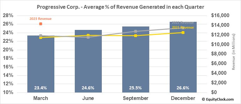 Progressive Corp. (NYSE:PGR) Revenue Seasonality