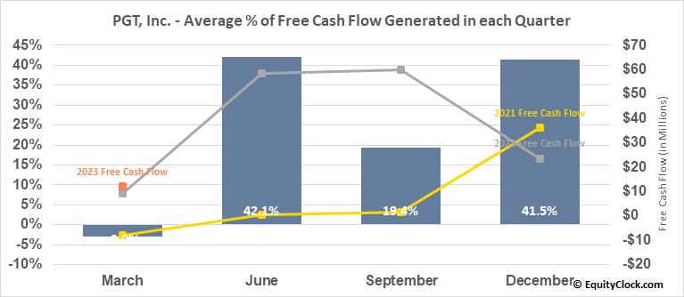PGT, Inc. (NYSE:PGTI) Free Cash Flow Seasonality